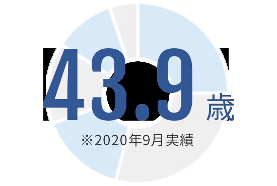 39.5歳 ※2019年12月実績
