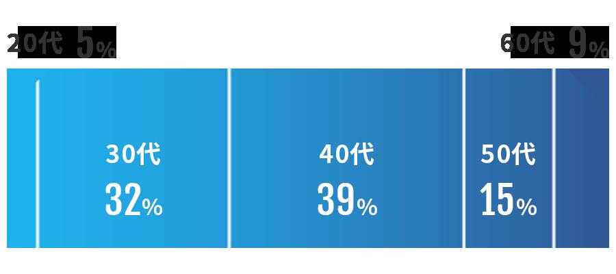 20代 5% 30代 32% 40代 39% 50代 15% 60代 9%