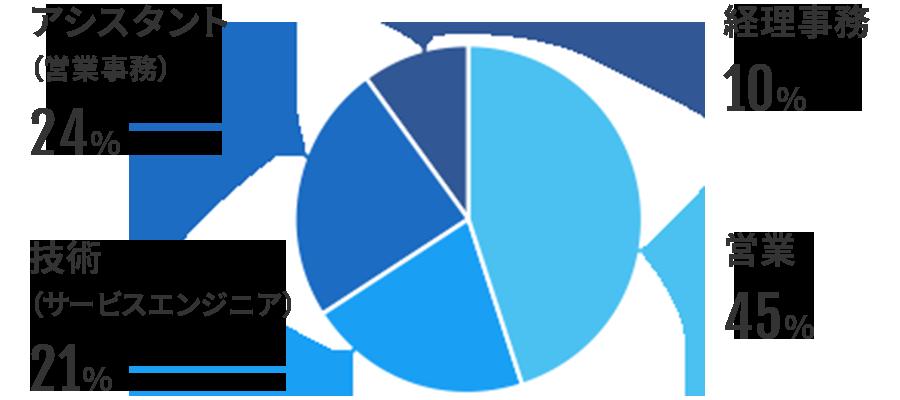 営業 45% 技術(サービスエンジニア) 21% アシスタント(営業事務) 24% 経理事務 10%